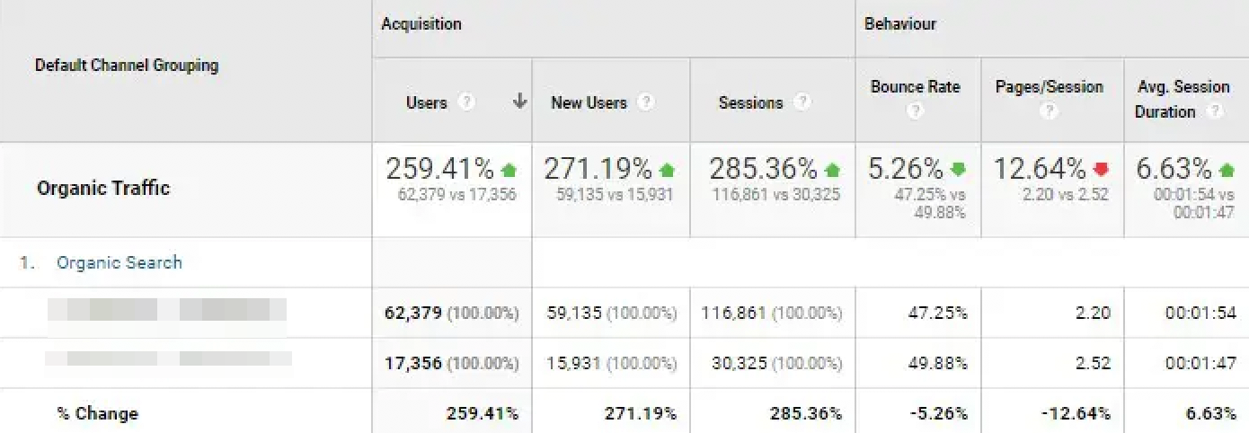 5 tricks for 260% more organic visitors – without changing content