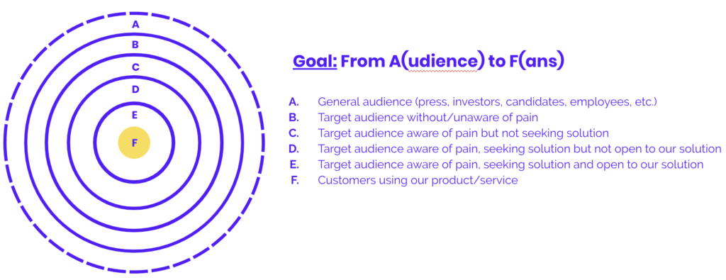 One simple framework to use before talking about marketing channels