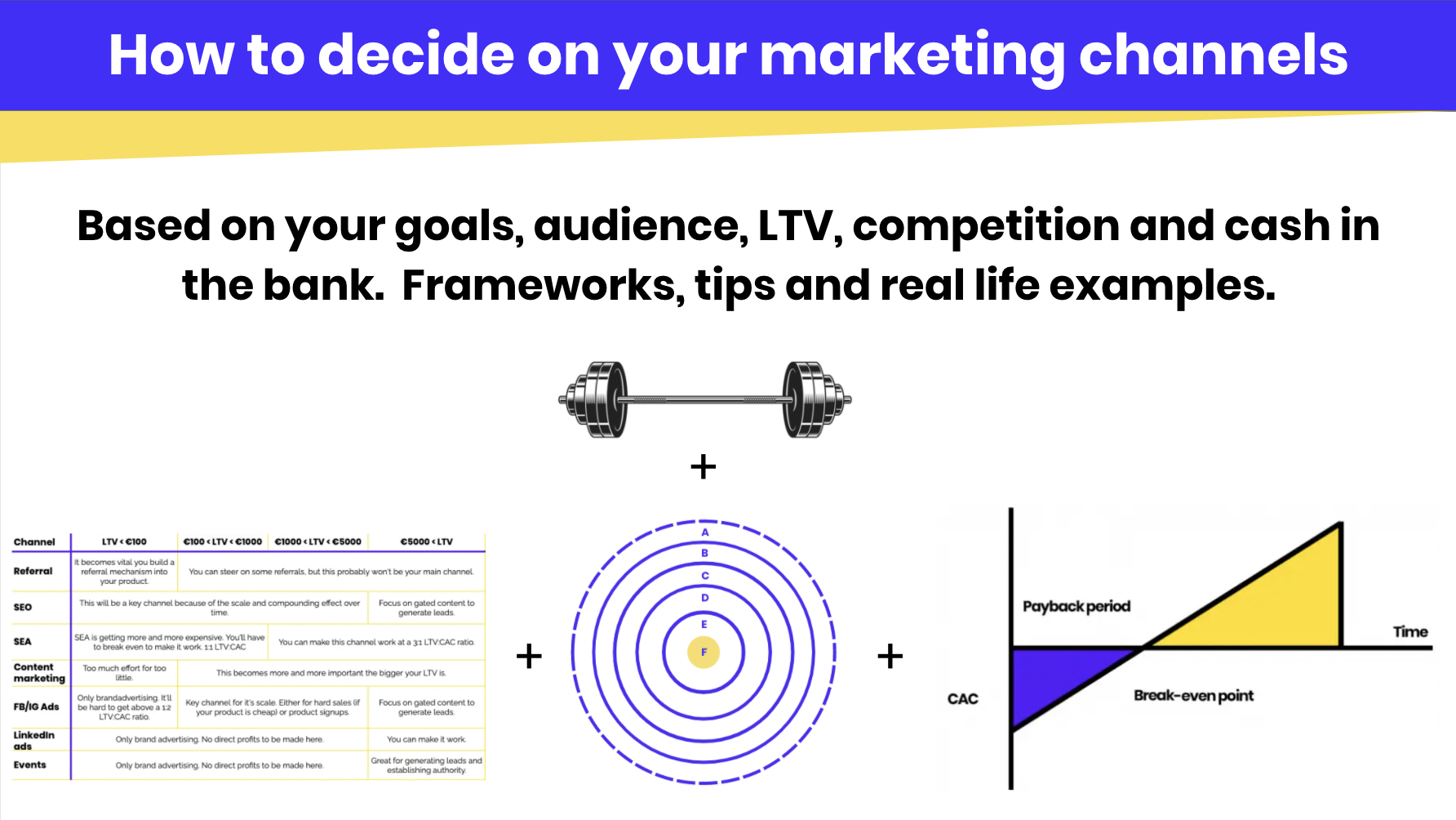 How to decide on your marketing channels